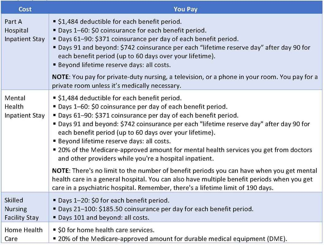 Medicare Part A (Hospital Insurance) Costs Chart