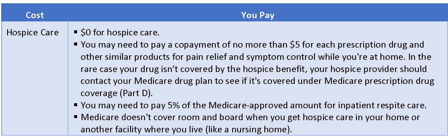 Medicare Part A (Hospital Insurance) Costs - Hospice Care